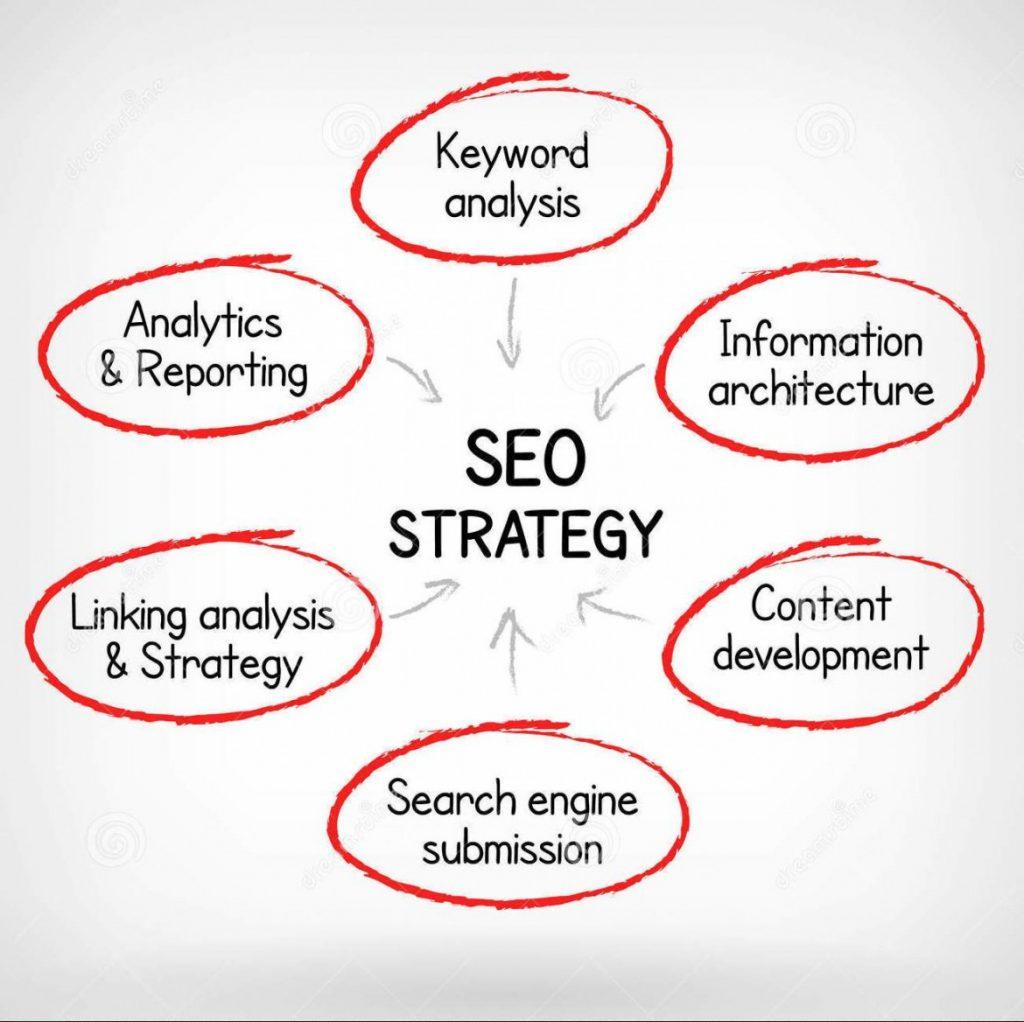 Seo-Strategies